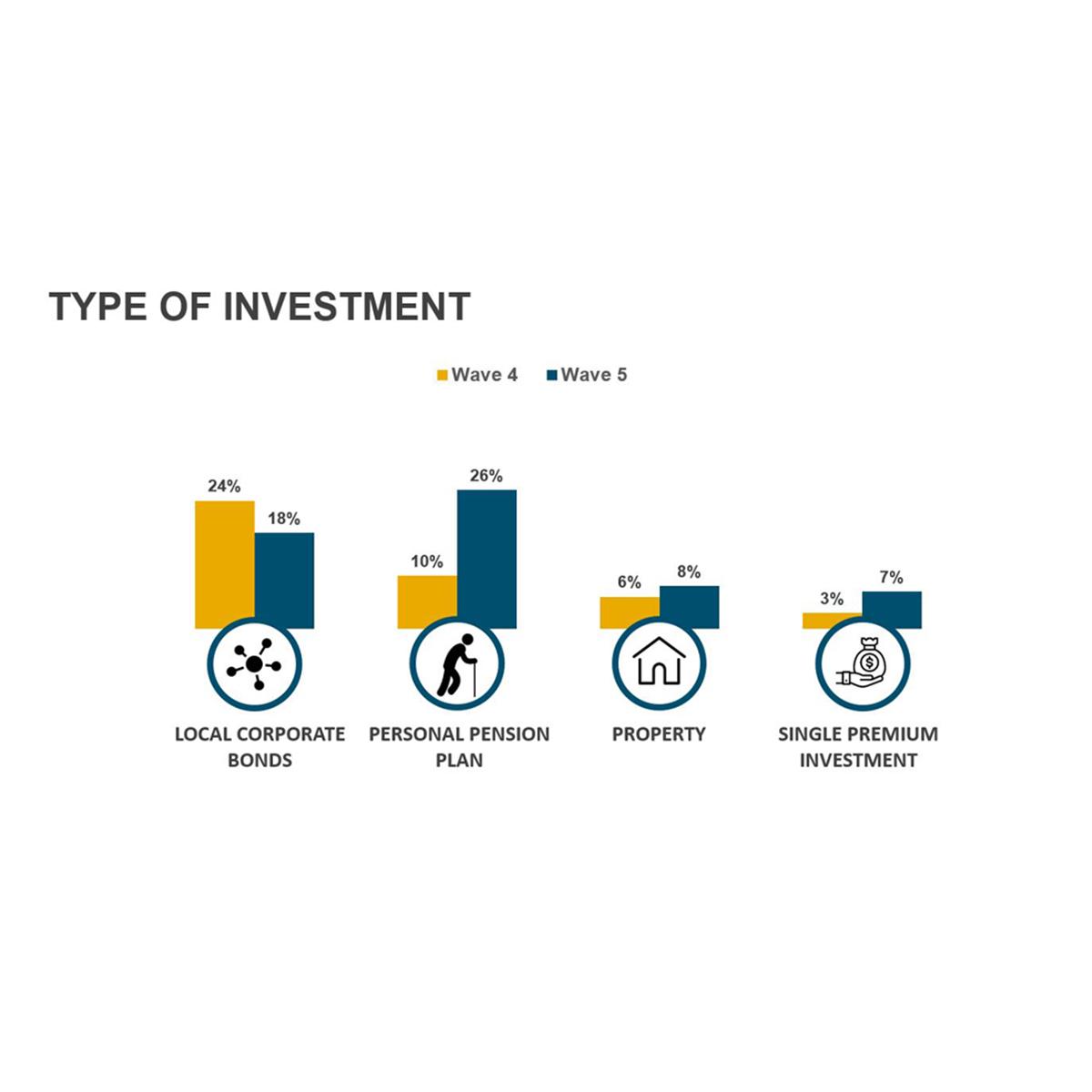 Generational Change driving Investor Sentiment